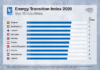Energy Transition Index 2020